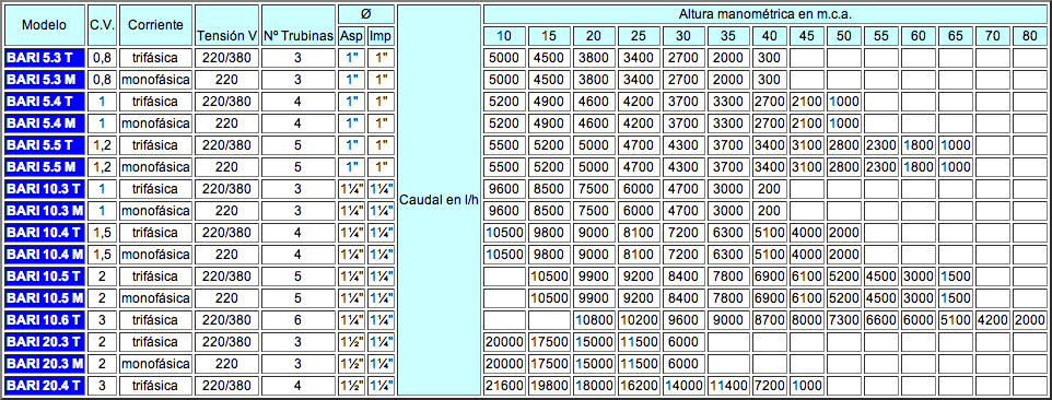 centriguas1_tabla