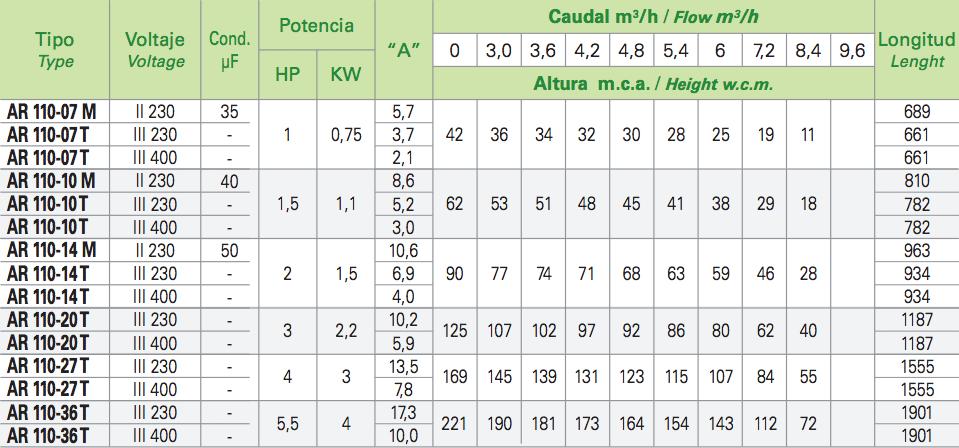 pozos3_tabla3