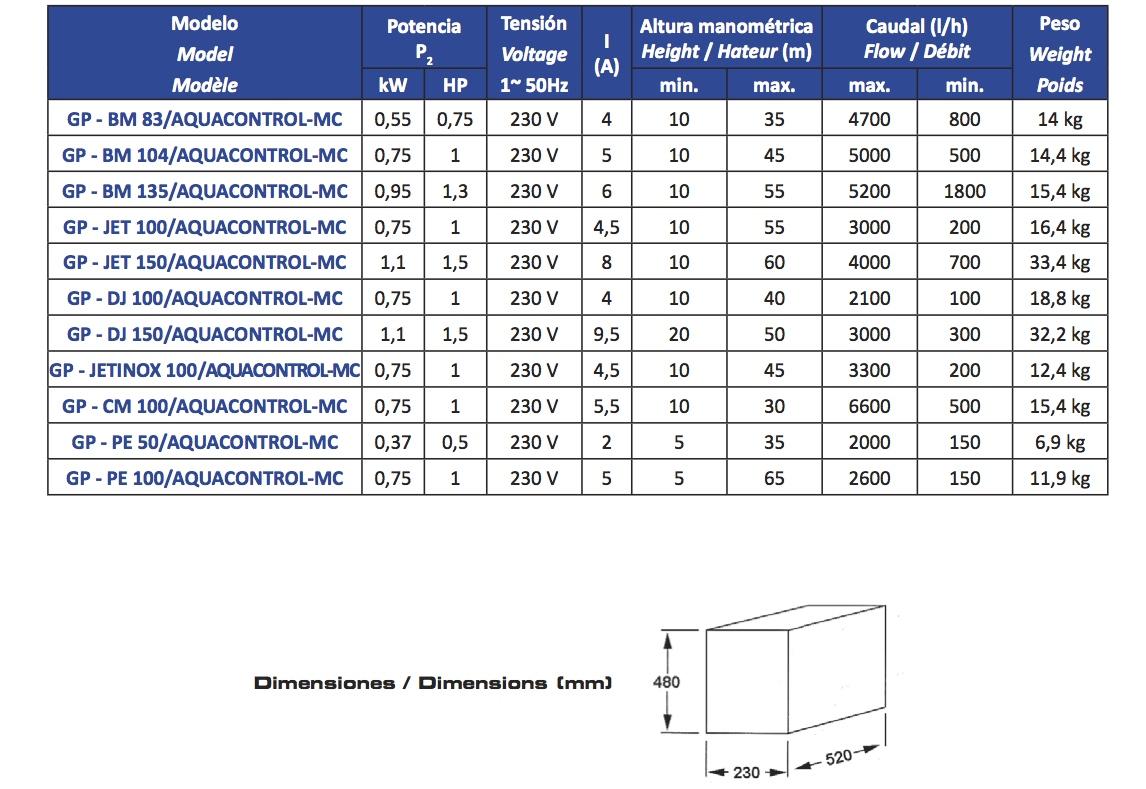 Tabla GP-PE 50/100 Aquacontrol